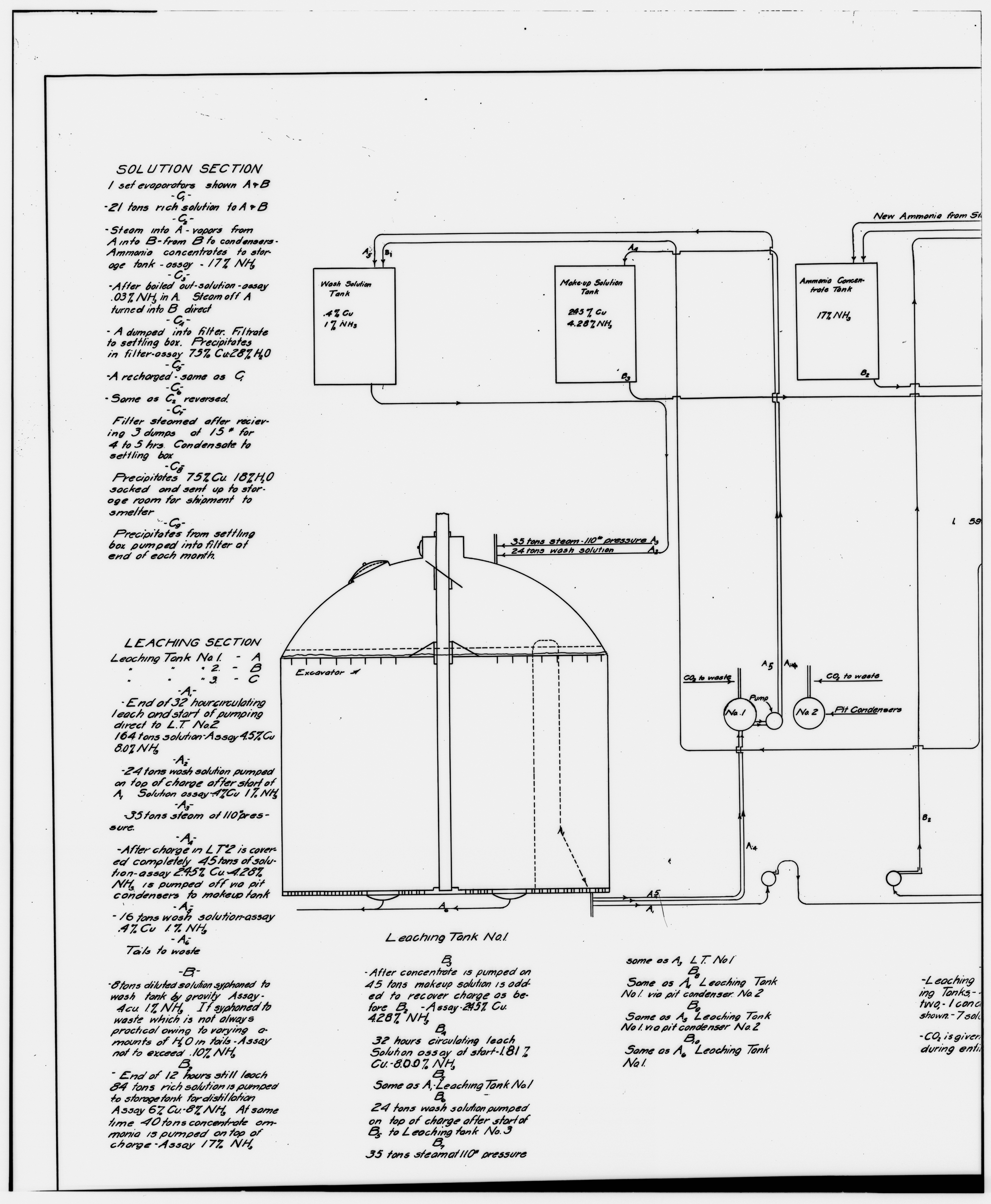 File 53 Photocopy Of Drawing Ammonia Leaching Plant Flow Diagram Representing One Complete