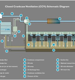 file ut99 ag schematic diagram combustion engine closed crankcase ventilation with oil mist eliminator upf [ 1679 x 1380 Pixel ]
