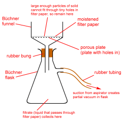 What Is Lvdt Explain It With Neat Diagram Of The Nose And Its Functions File Vacuum Filtration Png