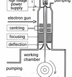 electron beam welding [ 721 x 1243 Pixel ]