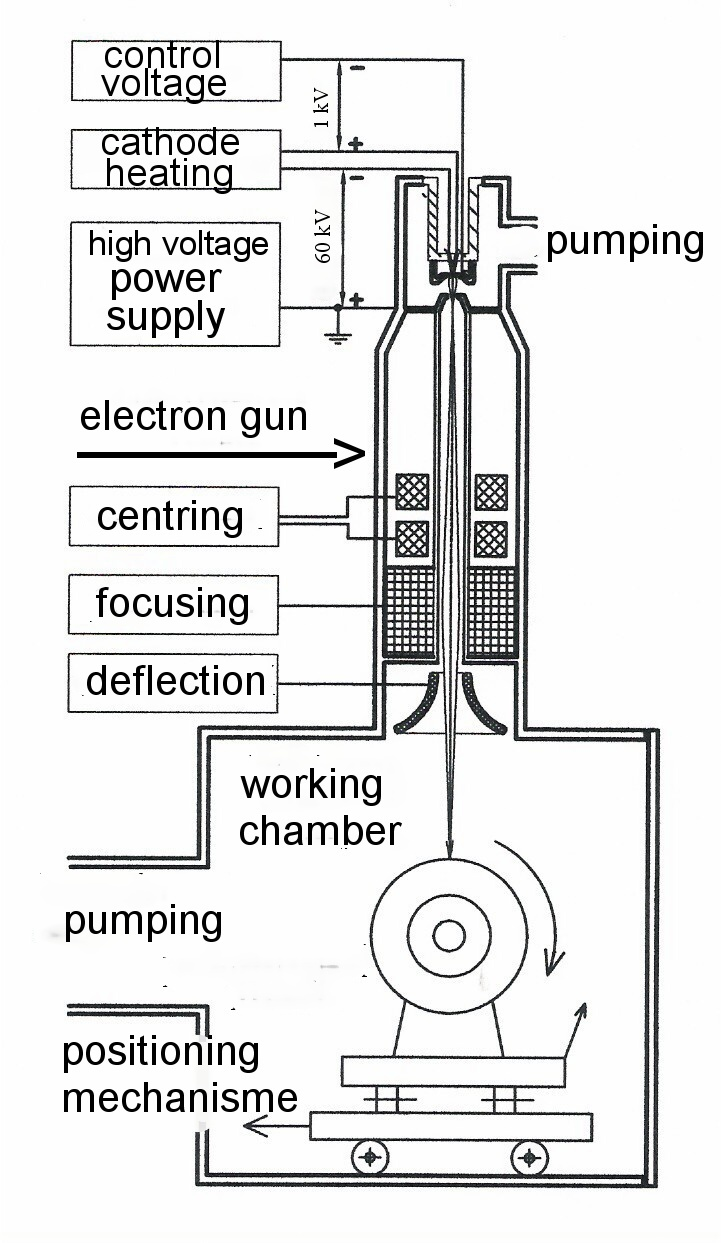 medium resolution of electron beam welding