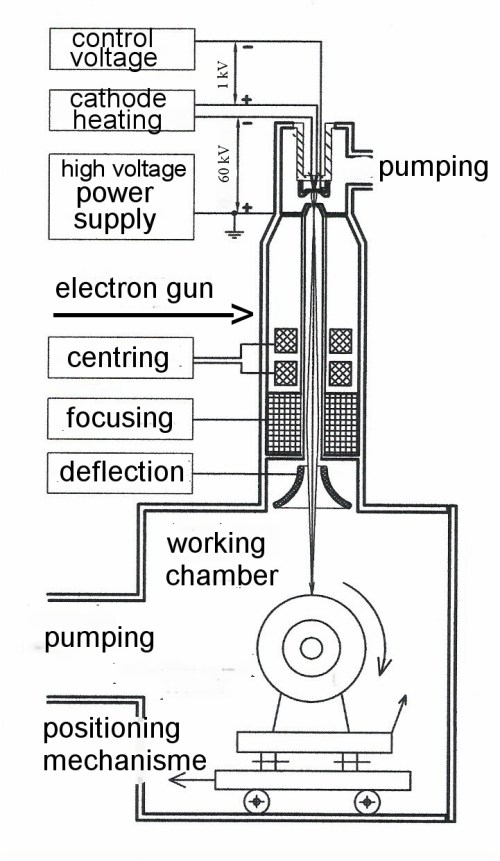 small resolution of electron beam welding