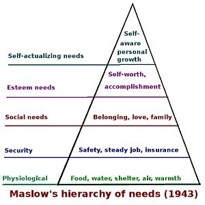 English: Diagram showing the hierarchy of need...