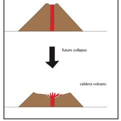 Caldera Volcano Diagram Dual Light Switch Wiring File Future Collapse Of Shield On Zamama To