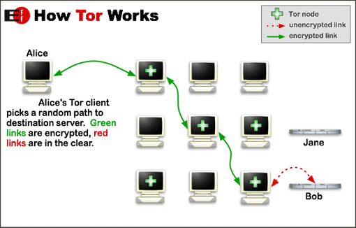File:Tor-onion-network.png