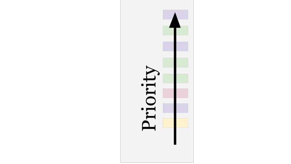 File:Backlog example with single prioritized column.png