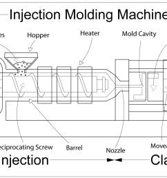 injection moulding wikipedia injection molding machine general function and parts diagram [ 1896 x 993 Pixel ]
