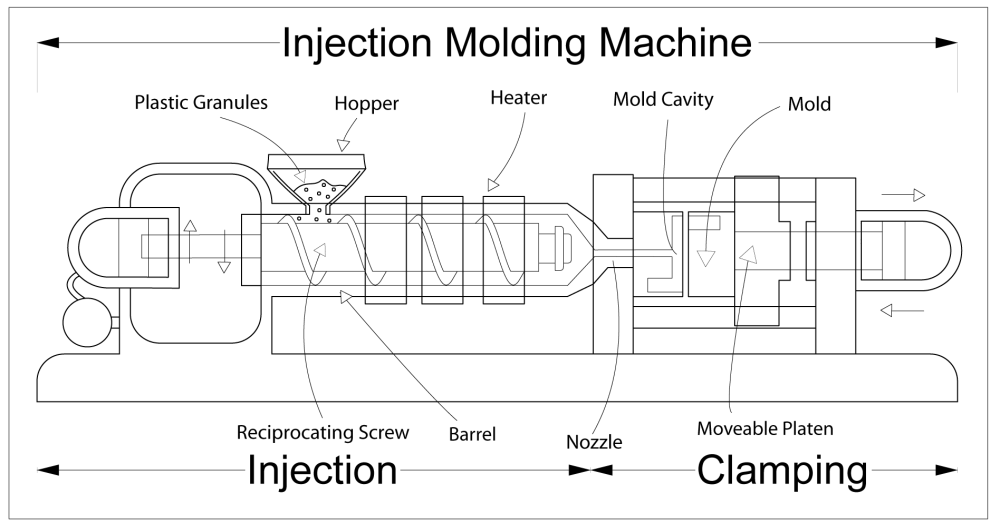 medium resolution of injection moulding wikipedia injection molding machine general function and parts diagram