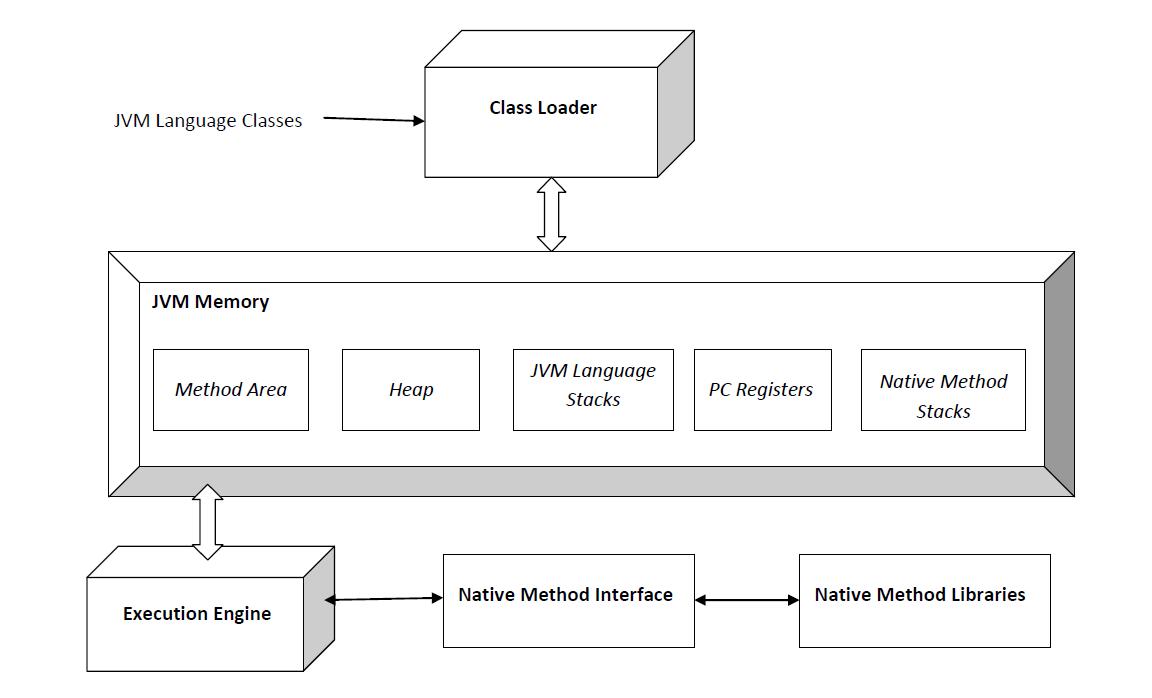 jvm architecture diagram honda odyssey wiring java virtual machine wikipedia
