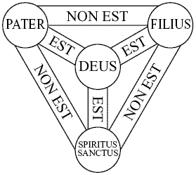 Latin Trinity Diagram