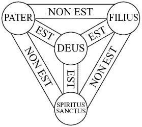 Latin Trinity Diagram