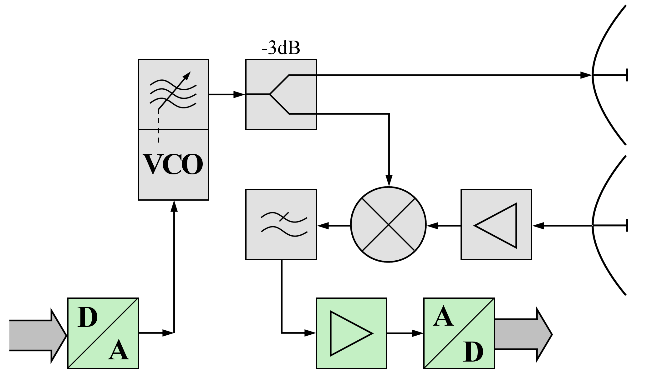 fmcw radar block diagram high resolution skeleton file bsp png wikimedia commons