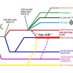Religion Tree Diagram 5v Audio Amplifier Circuit File Christianity Branches Png Wikimedia Commons