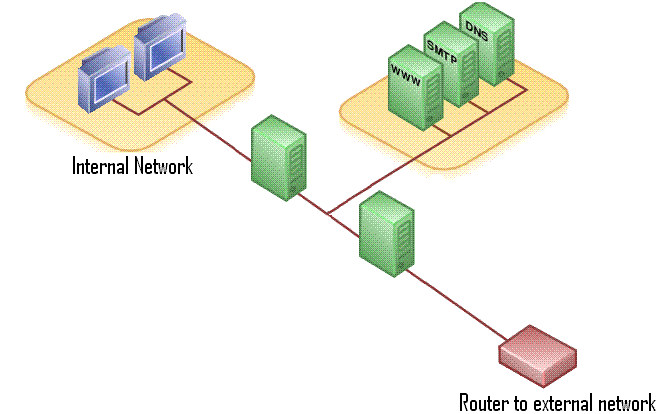 File DMZ Network Diagram 2 Firewalls Wikimedia Commons