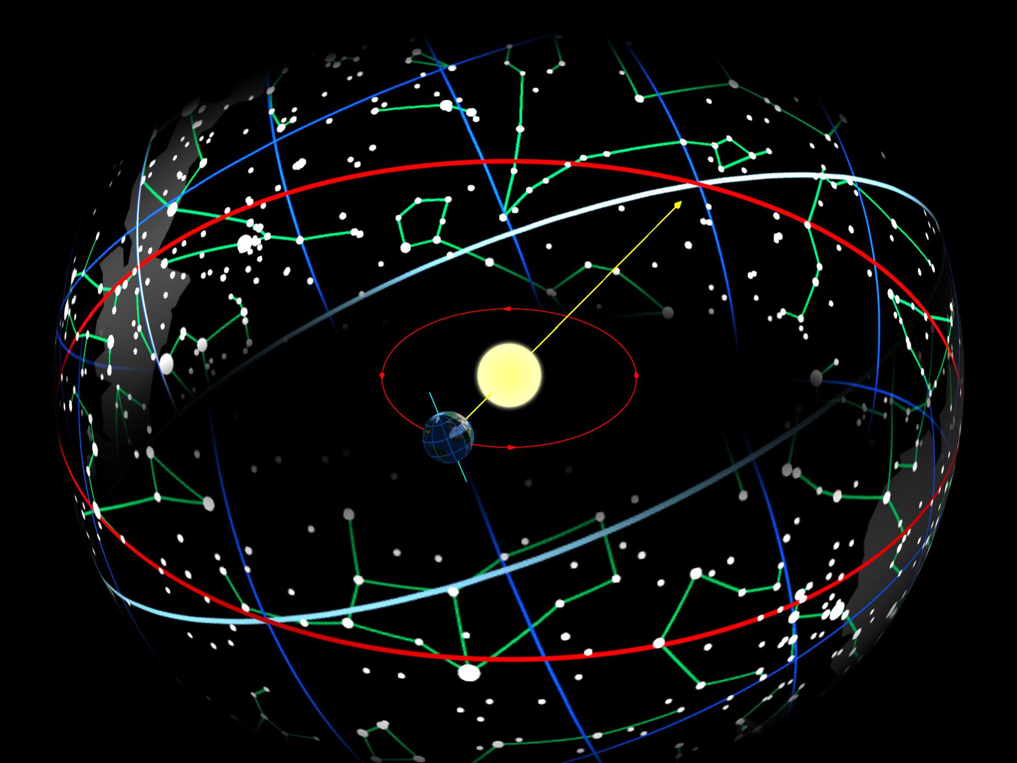 O equador celeste é a linha branca e a eclíptica é a linha vermelha