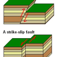 Strike Slip Fault Block Diagram Onan Generator Wiring Historical Geology Faults Wikibooks Open Books For An World