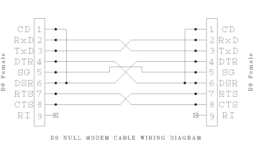 small resolution of null modem cable schematic wiring diagram mega null modem cable wiring diagram