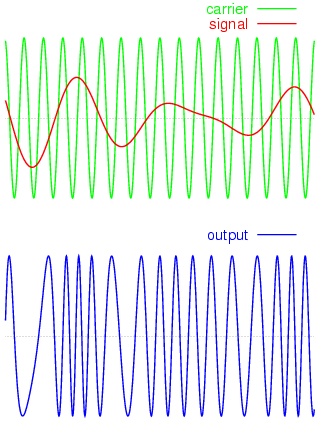 File:Frequency-modulation.png - Wikimedia Commons