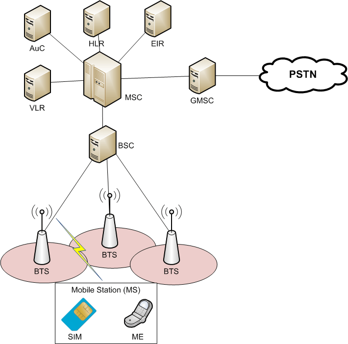 File Gsm Network Architecture Wikimedia Commons