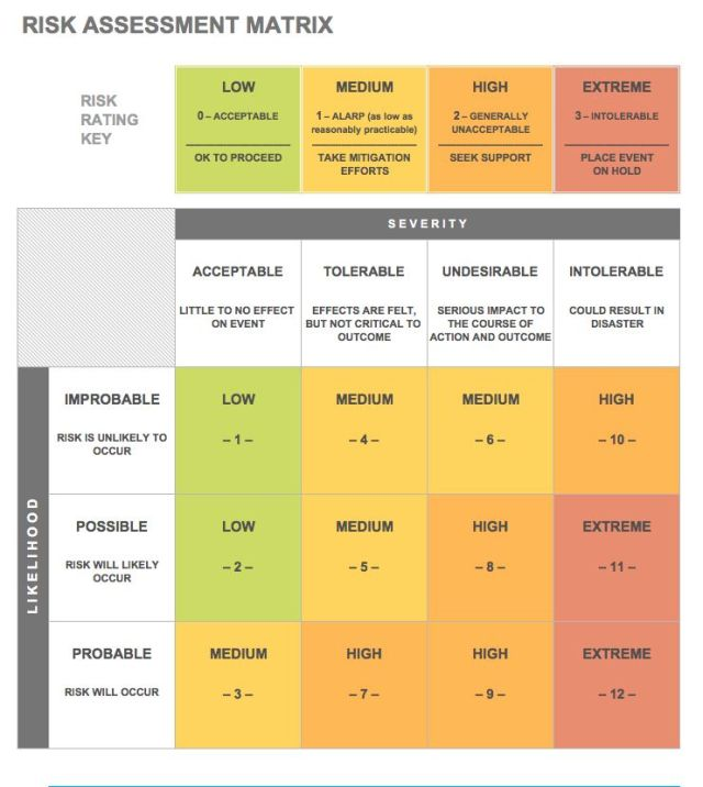 Risk Assessment Matrix Free Download Aashe