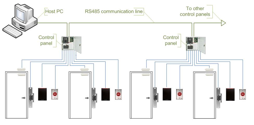 hid card reader wiring diagram the best wiring diagram 2017 Indala Card Reader Wiring-Diagram  ving card reader wiring diagram Request To Exit Wiring Diagram Dvd Wiring Diagram