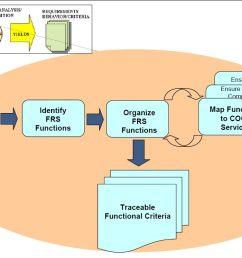 system engineering diagram [ 1192 x 703 Pixel ]