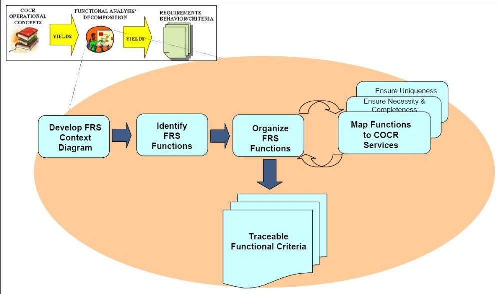 medium resolution of system engineering diagram