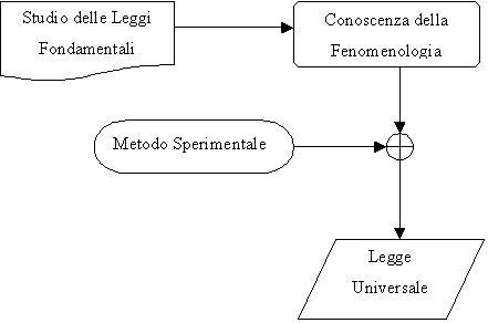 Image Result For Fisica Le Leggi