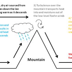 Fern Simple Diagram Obd0 To Obd1 Wiring Foehn Wind - Wikipedia