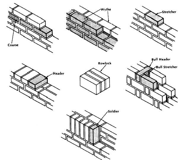 masonry work description