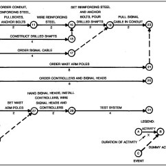 Network Diagram And Critical Path A Sweet Spot File Cpm Jpg Wikimedia Commons