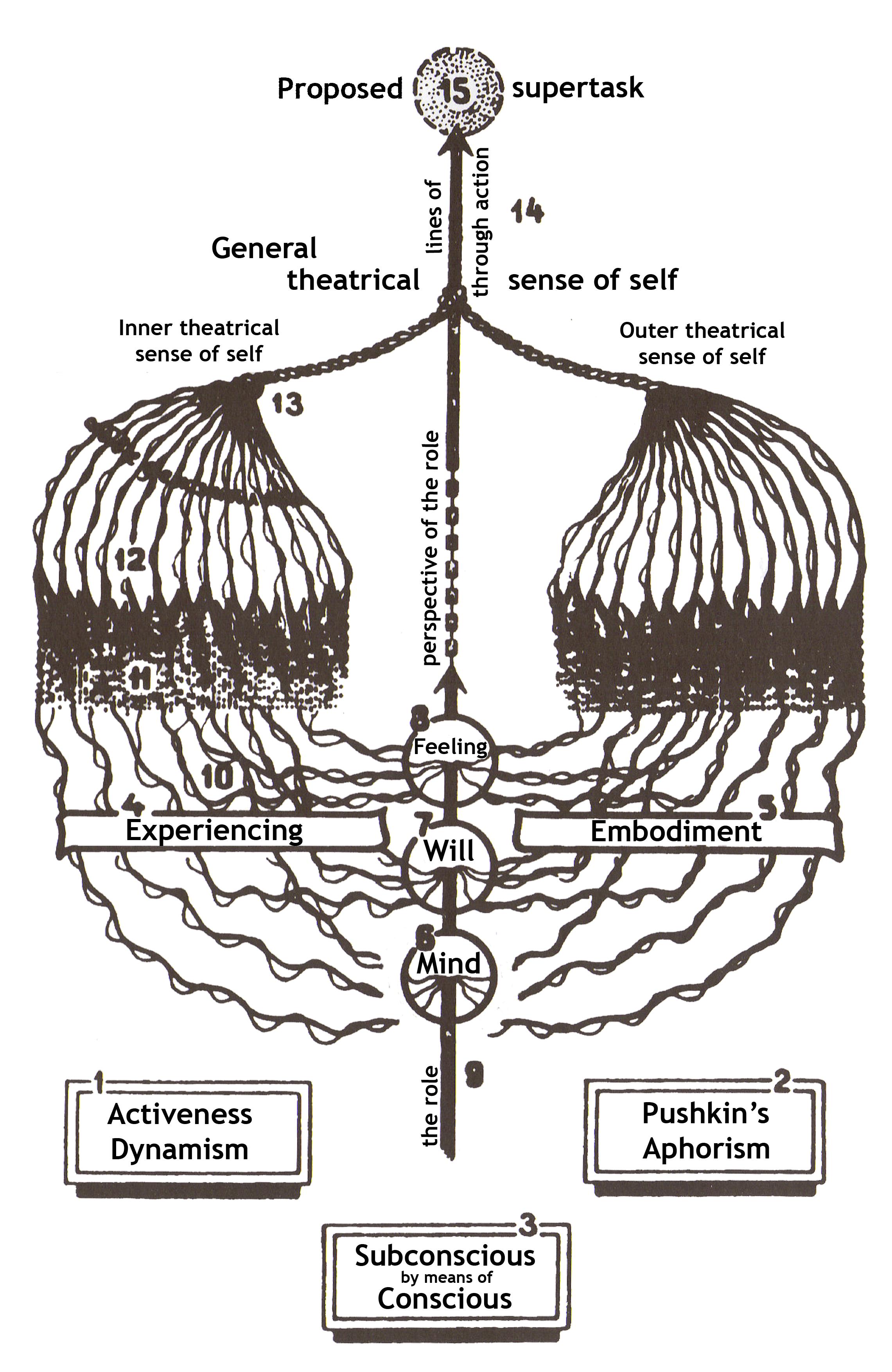 Stanislavskis system  Wikiwand