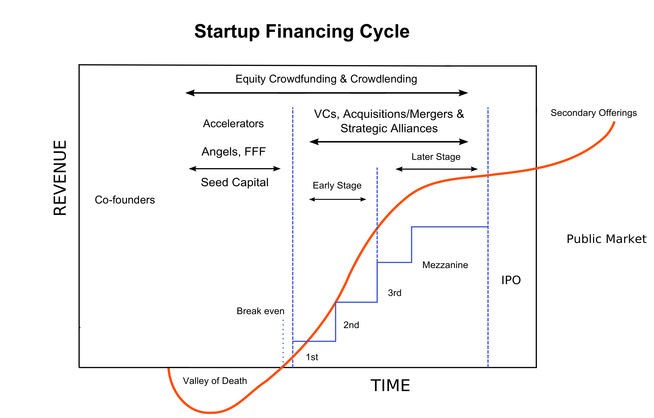 File Startup Financing Cycle