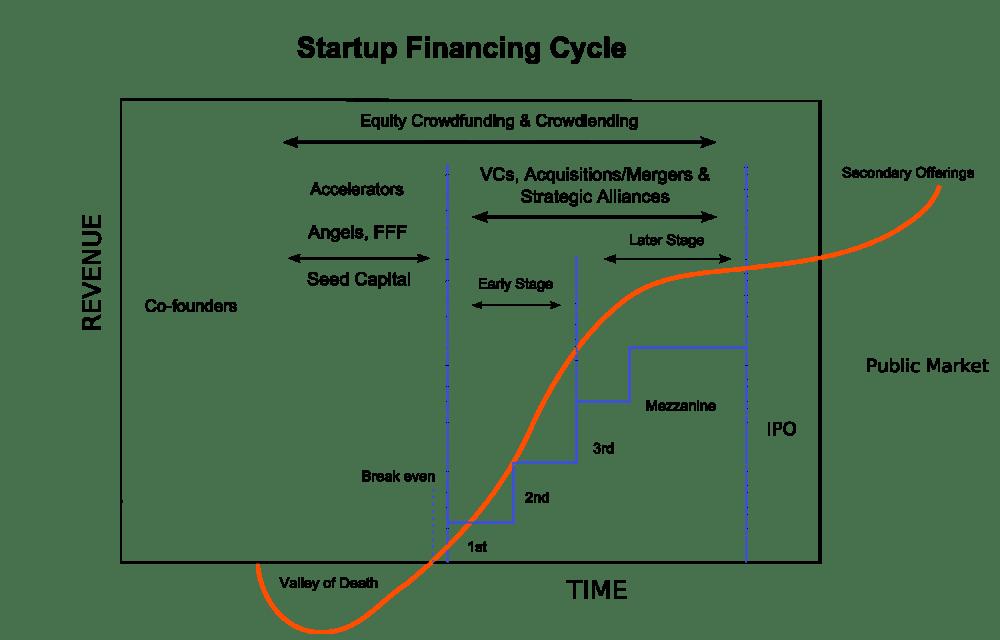 medium resolution of venture capital