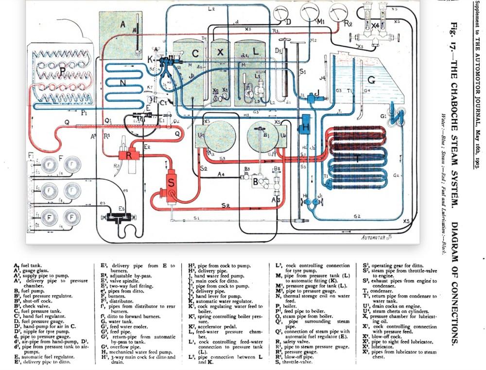medium resolution of file chaboche steam system amj 19030516 jpg
