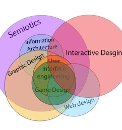 file interactive design venn diagram relation to other fields jpg [ 1100 x 960 Pixel ]