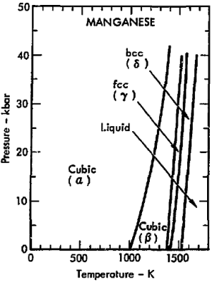File:Phase diagram of manganese (1975)png  Wikimedia Commons