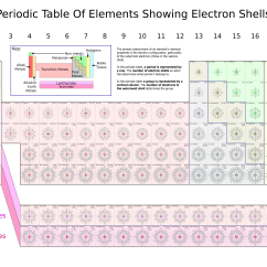Periodic Elements Diagram Light Wire File Table Of Showing Electron Shells Png