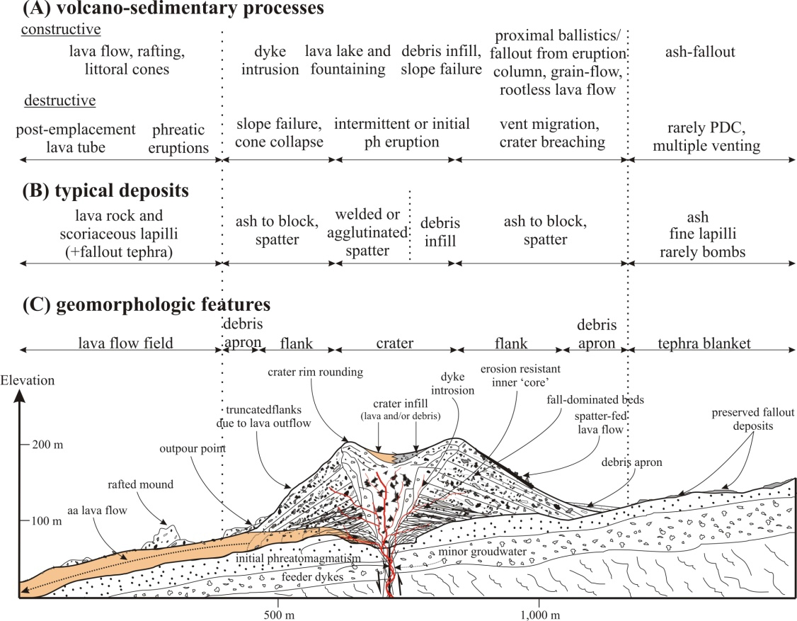 hight resolution of file scoria cone cross section diagram jpg