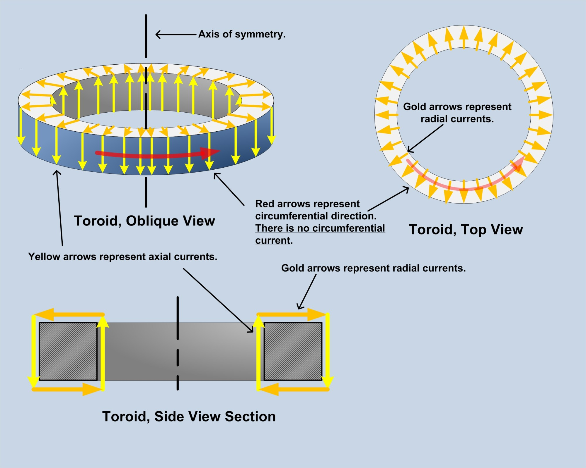 hight resolution of total b field confinement by toroidal inductors edit