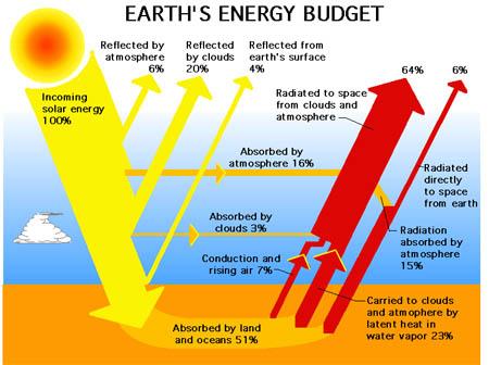 "Does the Trenberth et al ""Earth's Energy Budget Diagram"