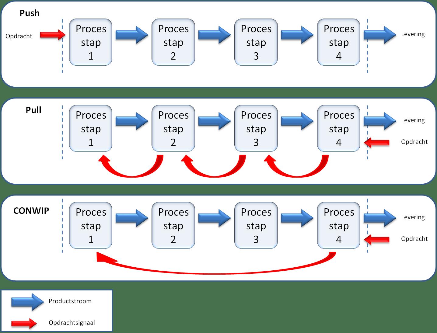 Push Pull Strategy