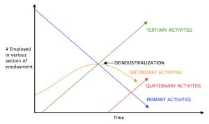 Settore economico  Wikipedia
