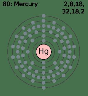 1chemistry10: Mercury is Element #80