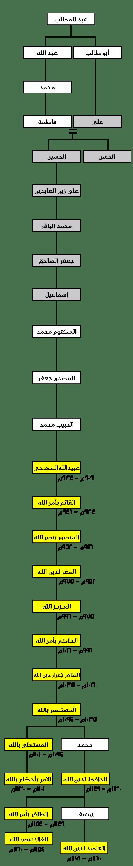 الشعوب والديانات Hatem Alharbi الصفحة 3