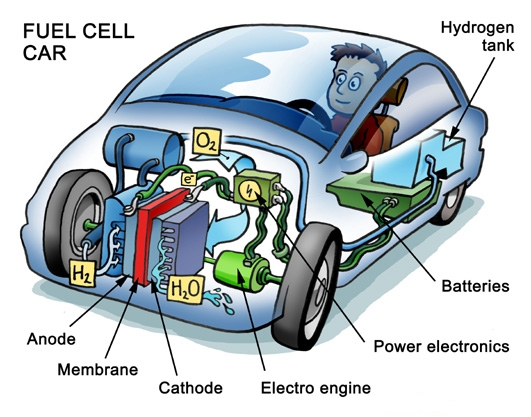 File:Fuelcell.jpg