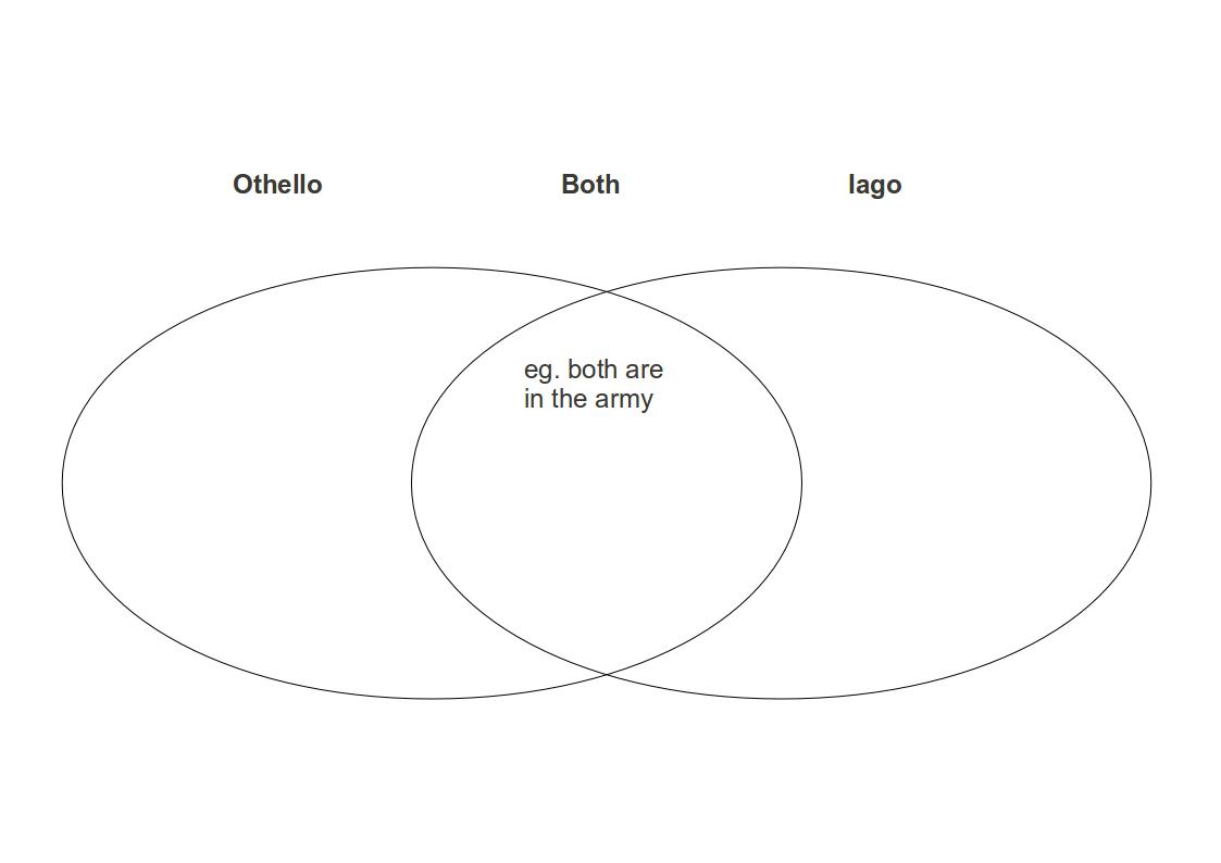 File Othello Character Venn Diagram