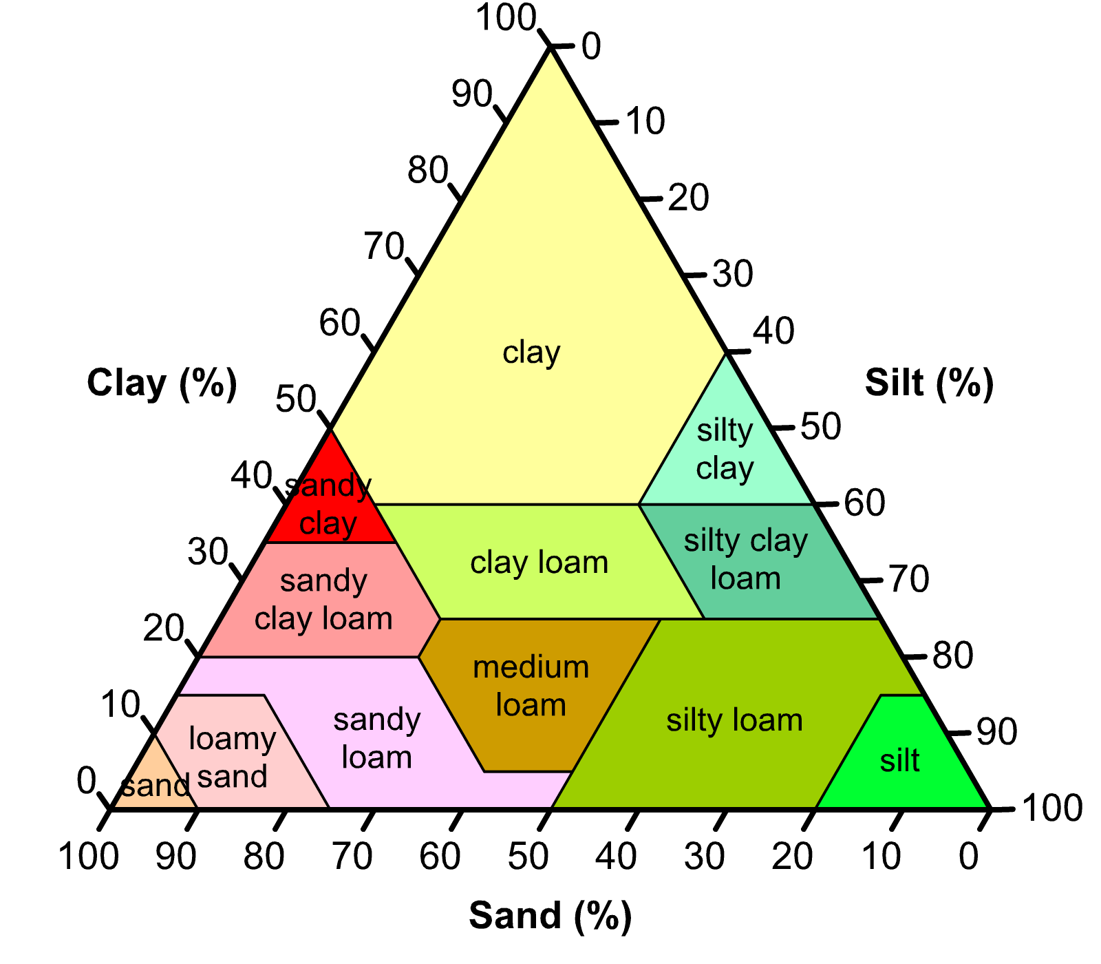 Opinions On Soil Type