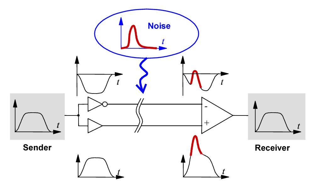 medium resolution of differential signaling