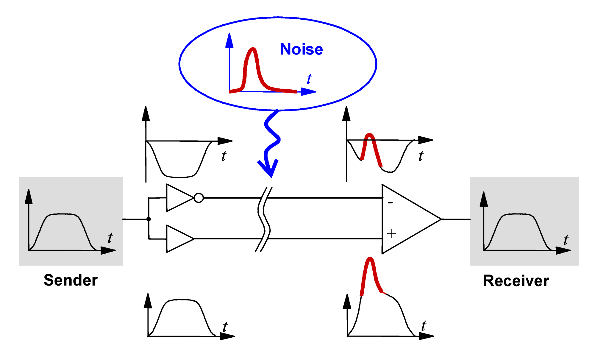 hight resolution of differential signaling